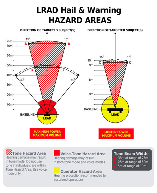 hazard-areas2