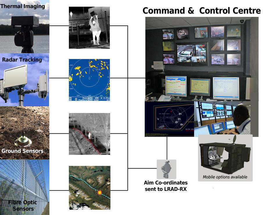 integrated control system ADSX