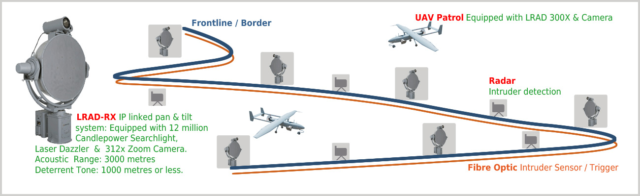 military-border-system