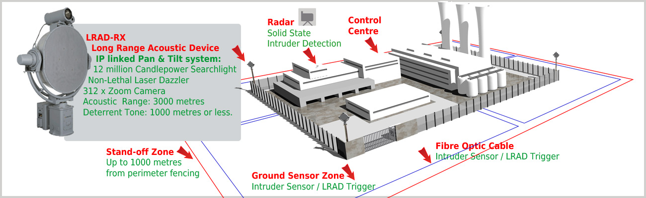 LRAD integrated with other systems provide perimeter security system controllers the ability to determine the intent of a potential threat at the earliest possible moment and at the greatest distance.